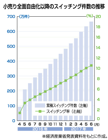 小売り全面自由化以降のスイッチング件数の推移