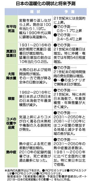 日本の温暖化の現状と将来予測