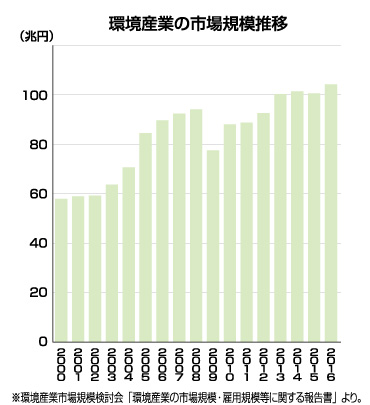 環境産業の市場規模推移