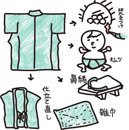 リサイクル利用される着物には一切無駄がなかった