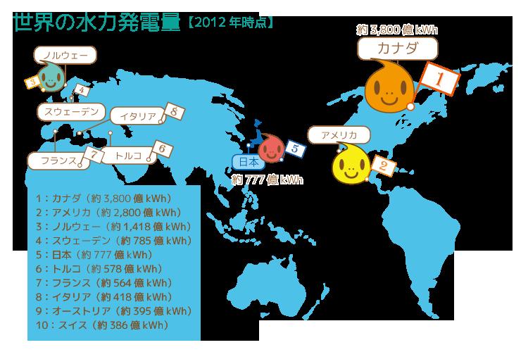 世界の水力発電量